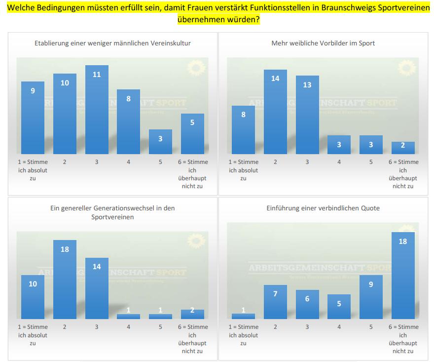 Umfrageergebnisse – Frauen in Funktionsstellen im Braunschweiger Sport